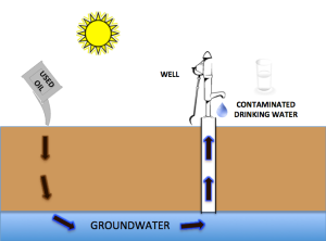 Oil That Is Dumped On The Ground Likely To Seep Into Soil And Find It S Way Groundwater Or Flow A Lake Stream