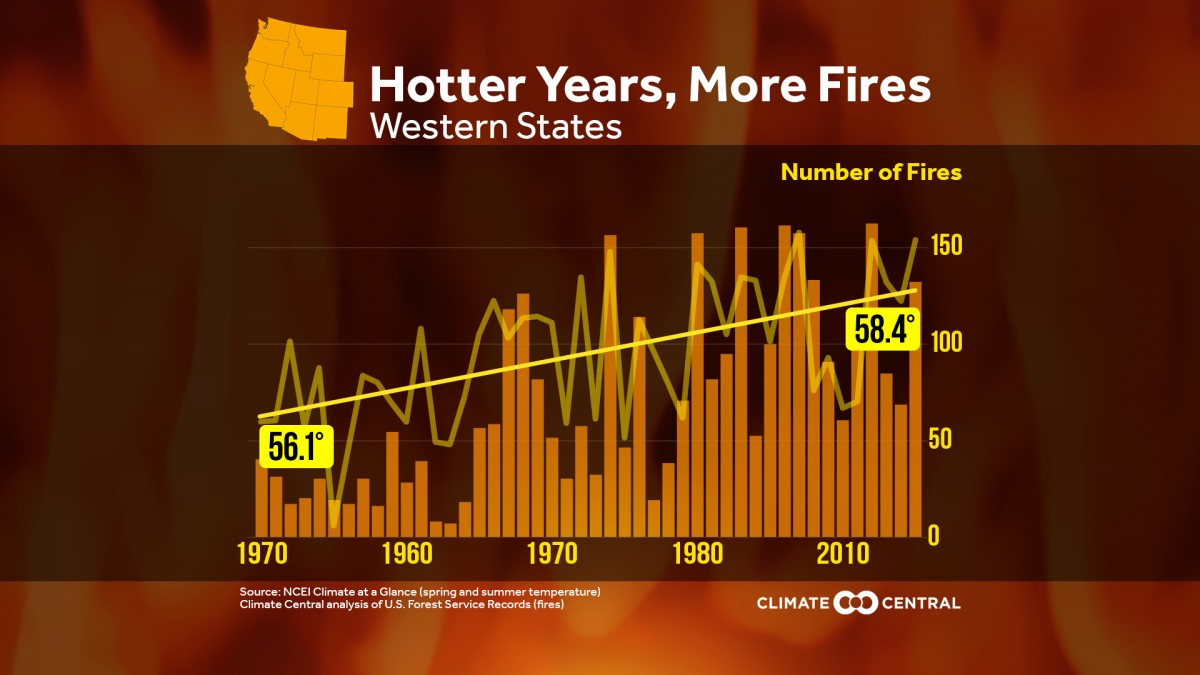 Wildfire Season Is Expanding Across The West Cserc Pin Leds In Parallel On Pinterest Record Hot Temperatures And Extremely Dry Conditions Due To Climate Change Have Led Increased Fire Intensity Frequency California
